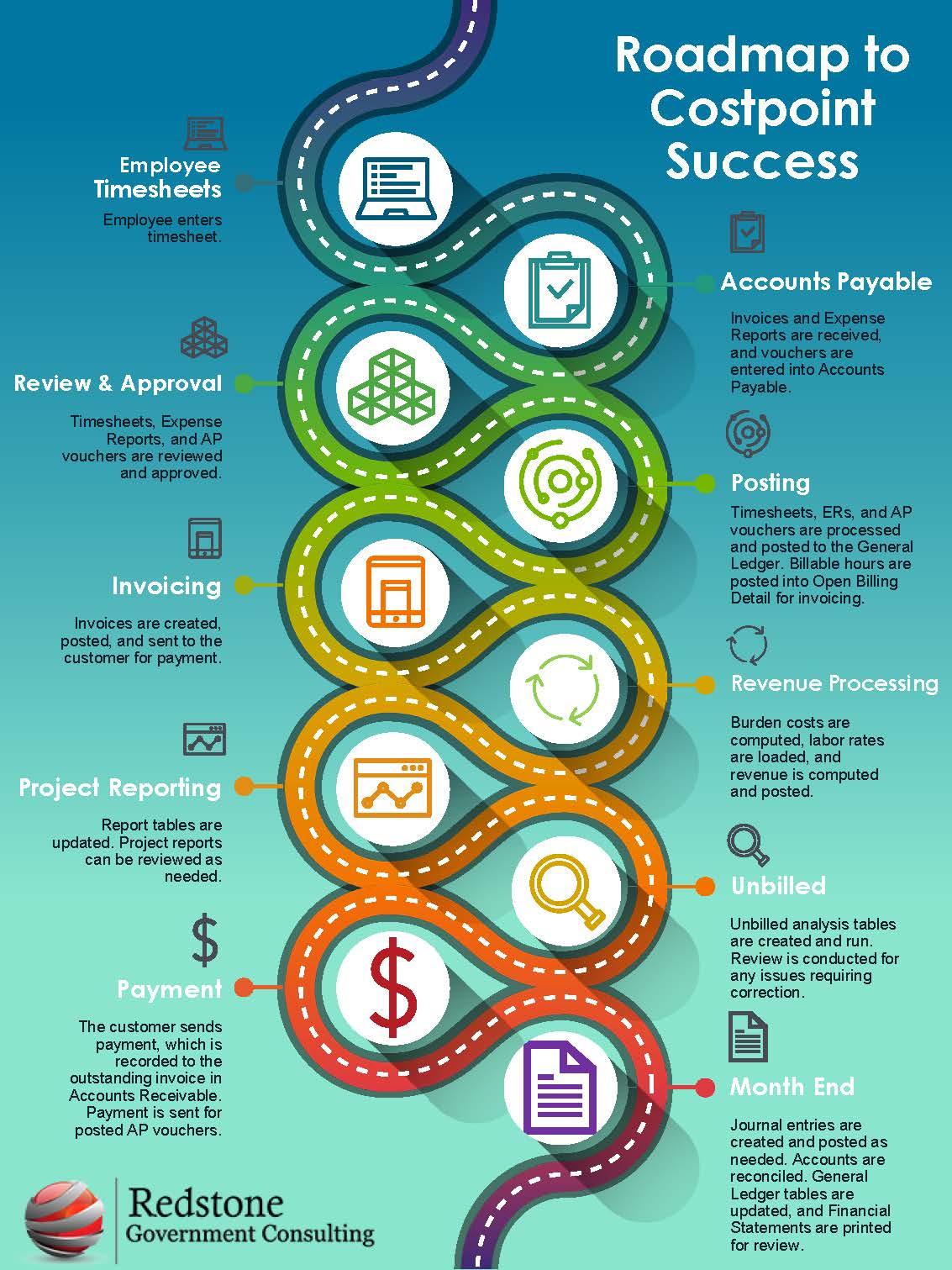 Costpoint Roadmap to Success