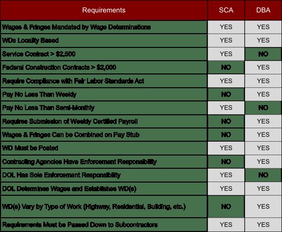 SCA vs DBA Comparison-Redstone.png
