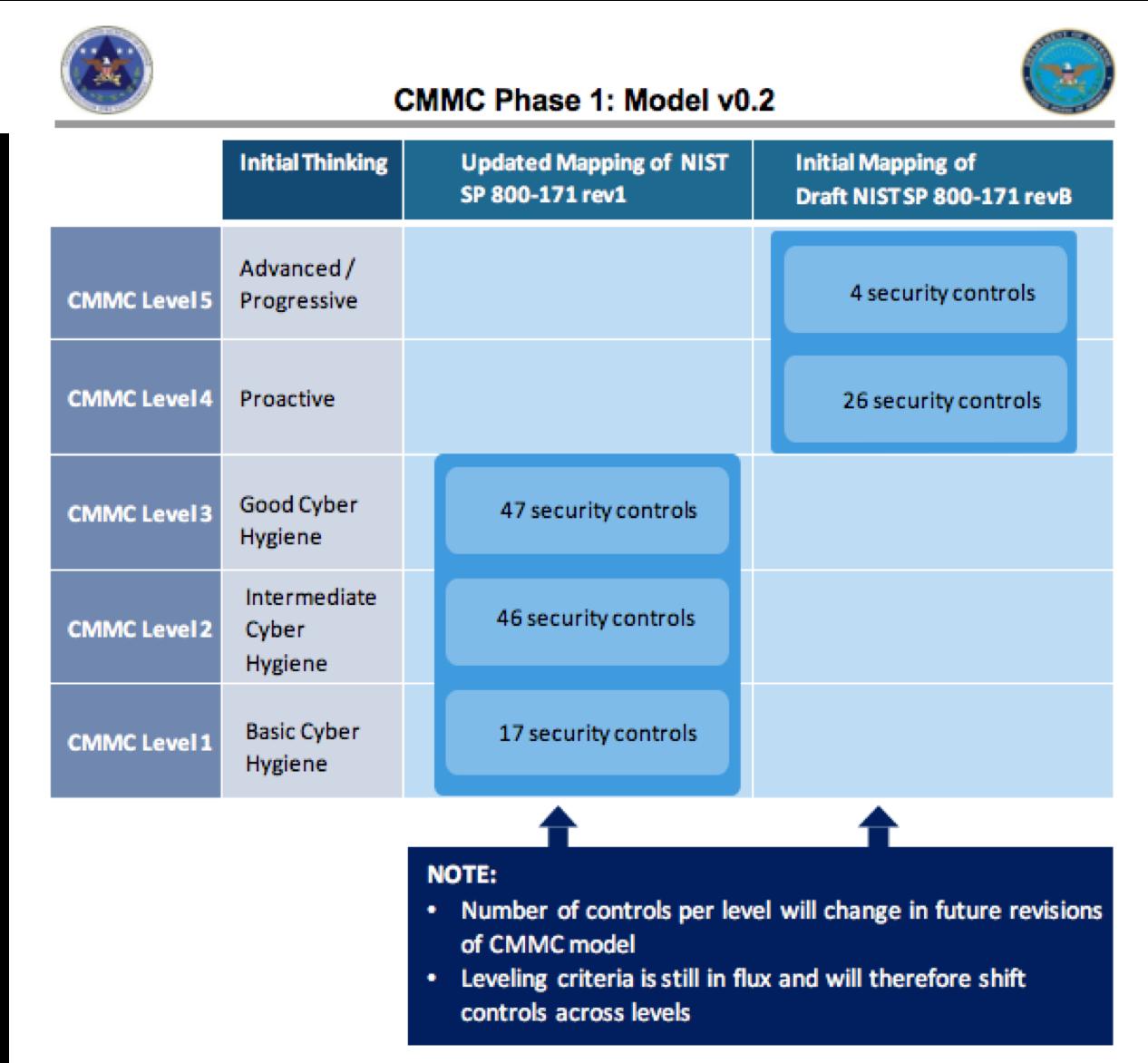 CMMC Phase 1 Model v0.2