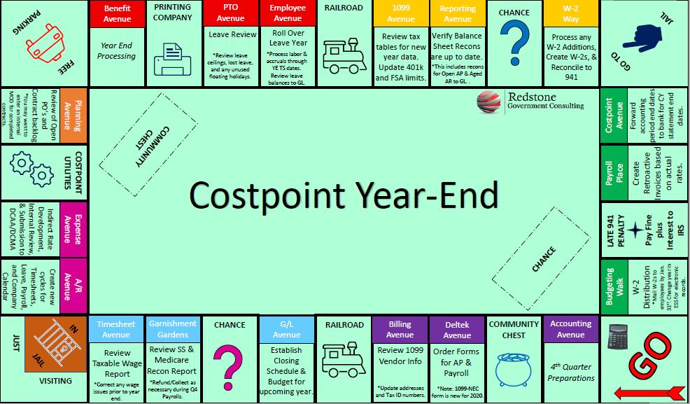 Costpoint Year-End